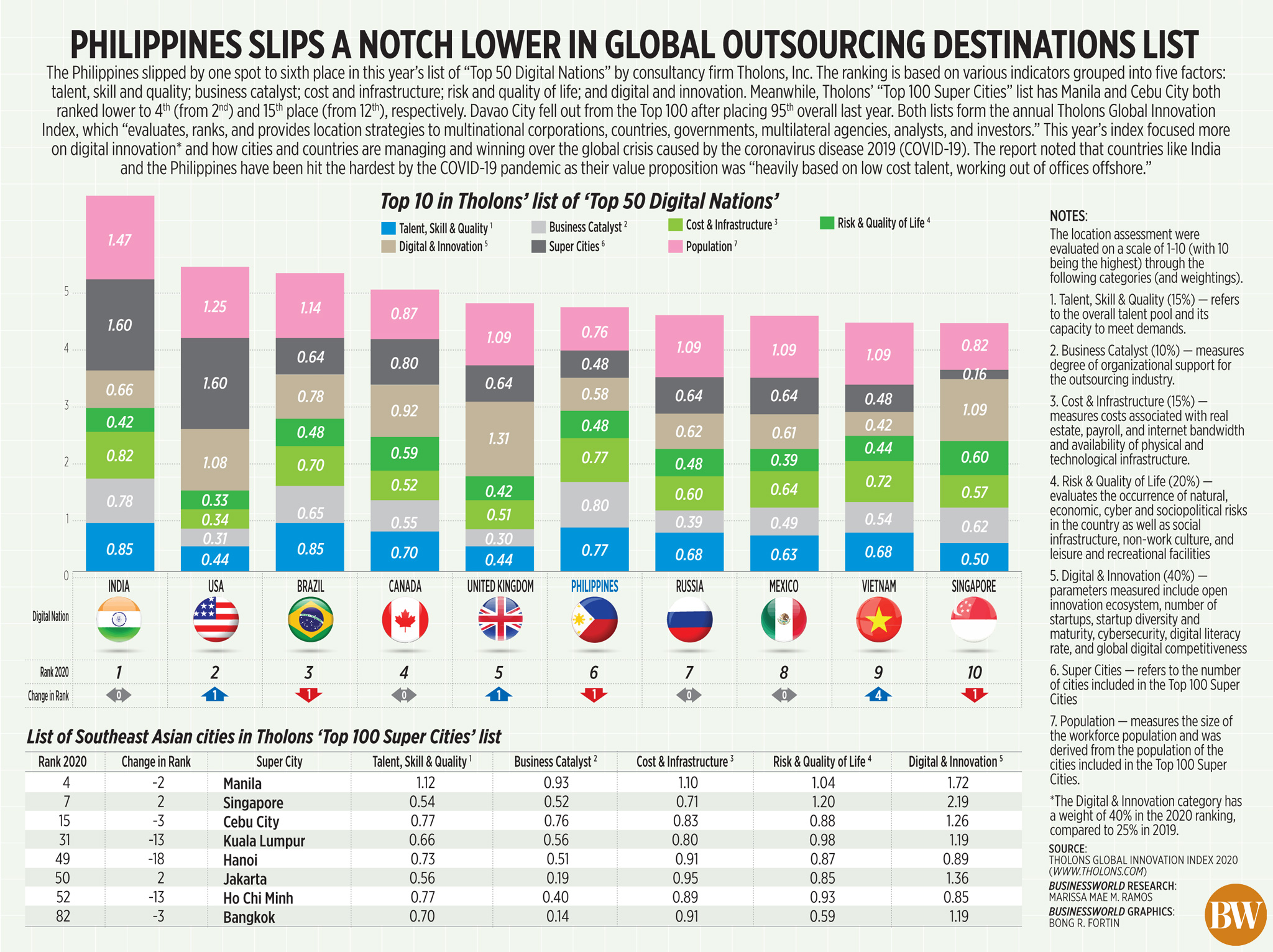 Philippines slips a notch lower in global outsourcing destinations list