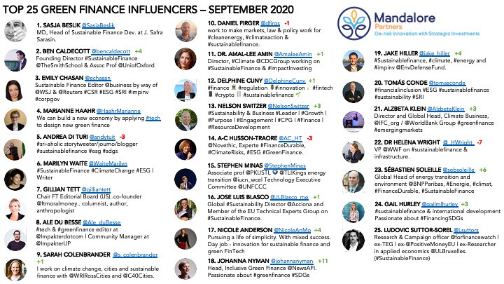 Top 25 Influencer List in #GreenFinance