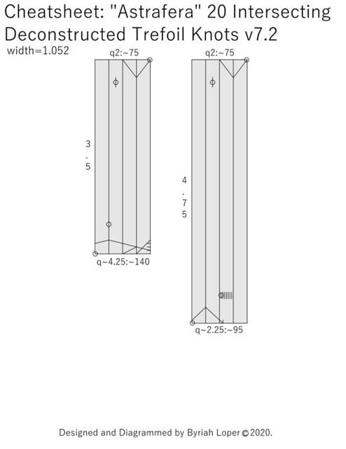 Cheatsheet: 20 trefoil knots