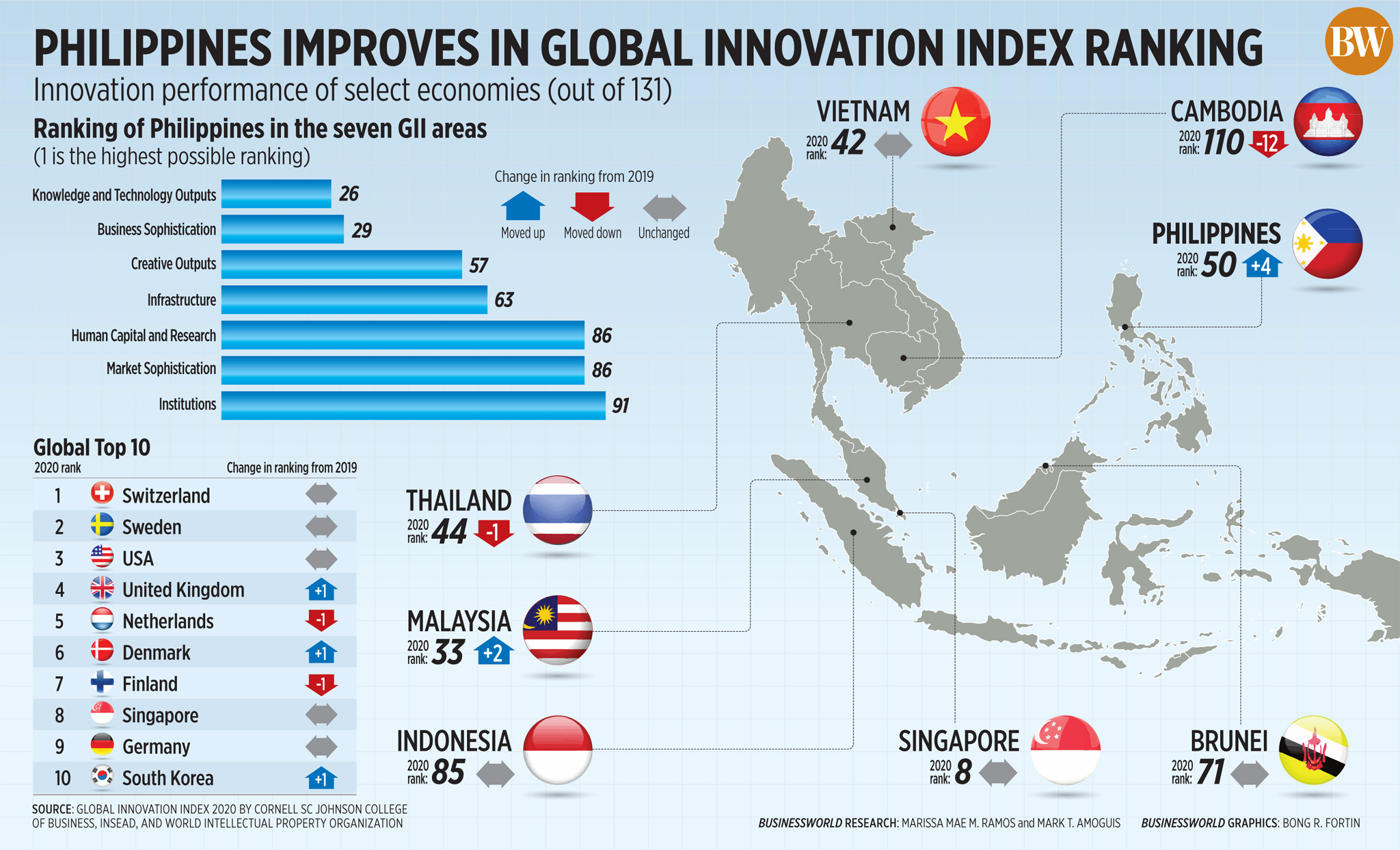 50297837187 17881bd211 o - Philippines leaps to 50th place in global innovation index