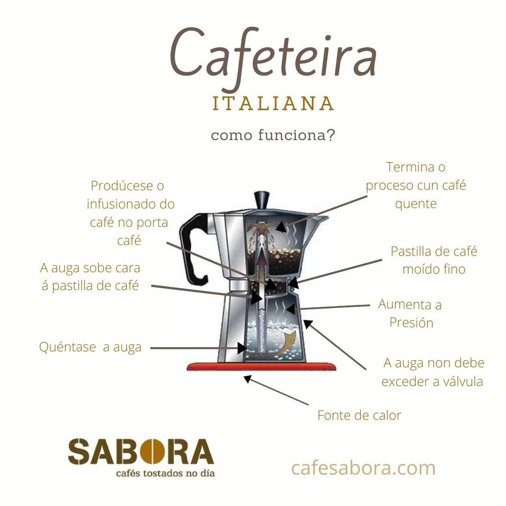 Infografía de como funciona la cafetera italiana