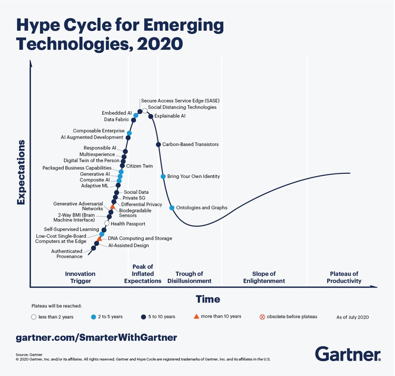 Gartner Hype Curve in #Insurtech