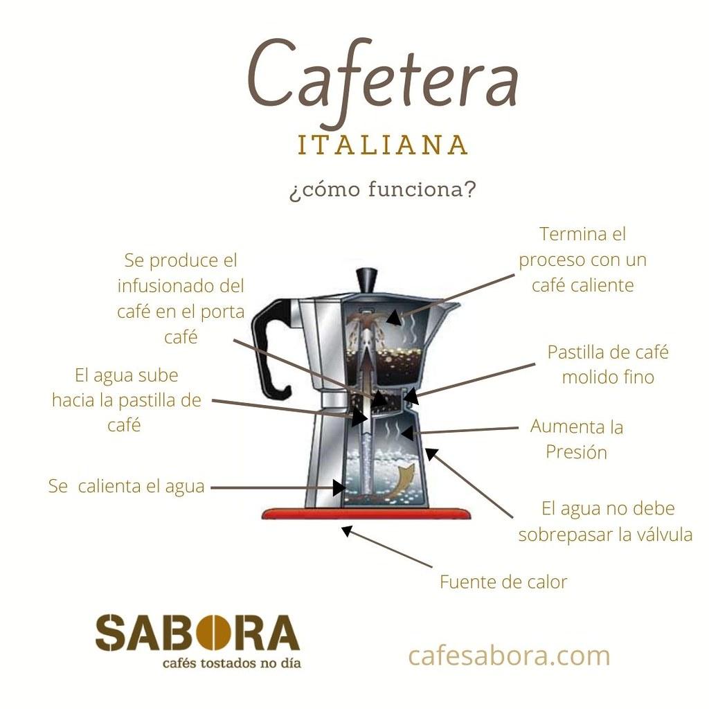 Infografía de cómo funciona la cafetera italiana