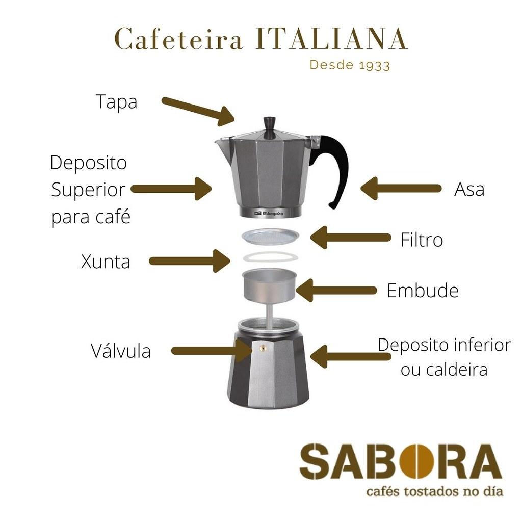 Cafeteira Italiana partes que a compoñen