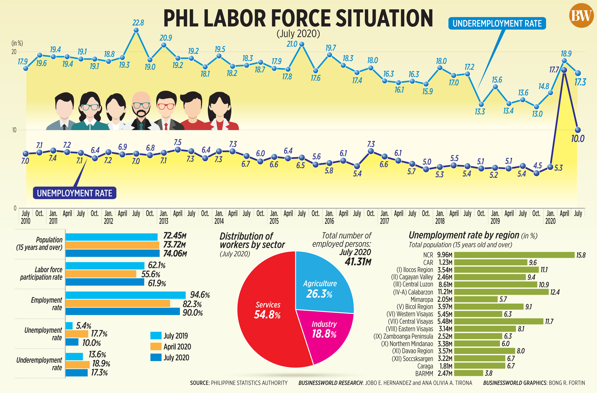 50301470437 89bd472891 o - PHL labor force situation (July 2020)