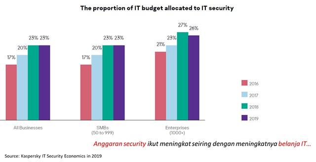 Tren anggaran belanja IT security