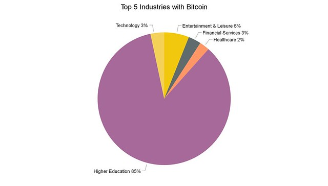 Industries with bitcoin