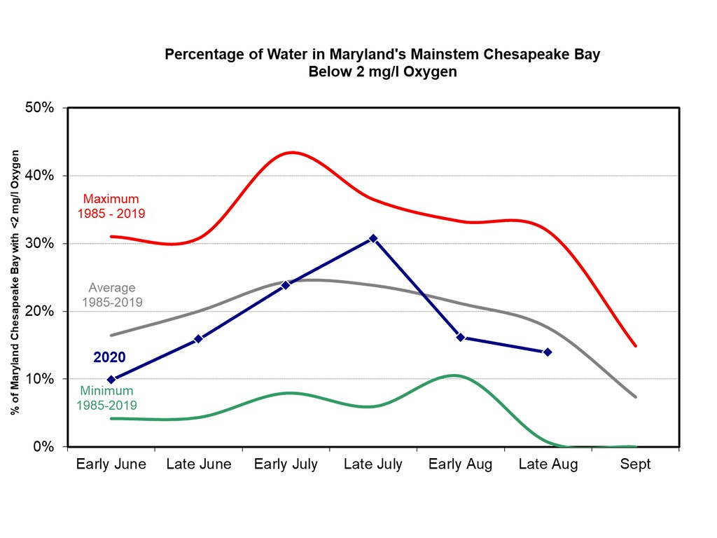 Graph of percentage of hypoxic water volume in Chesapeake Bay, late August 2020
