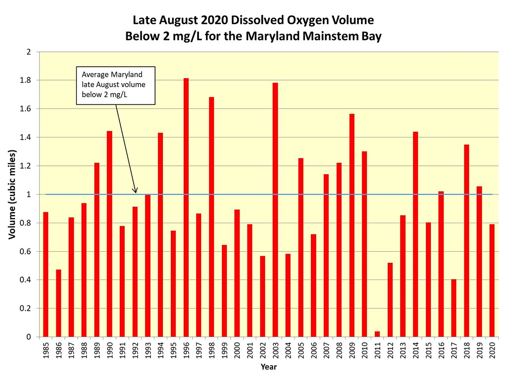 Graph of comparative historic volumes of dissolved oxygen in the Chesapeake Bay