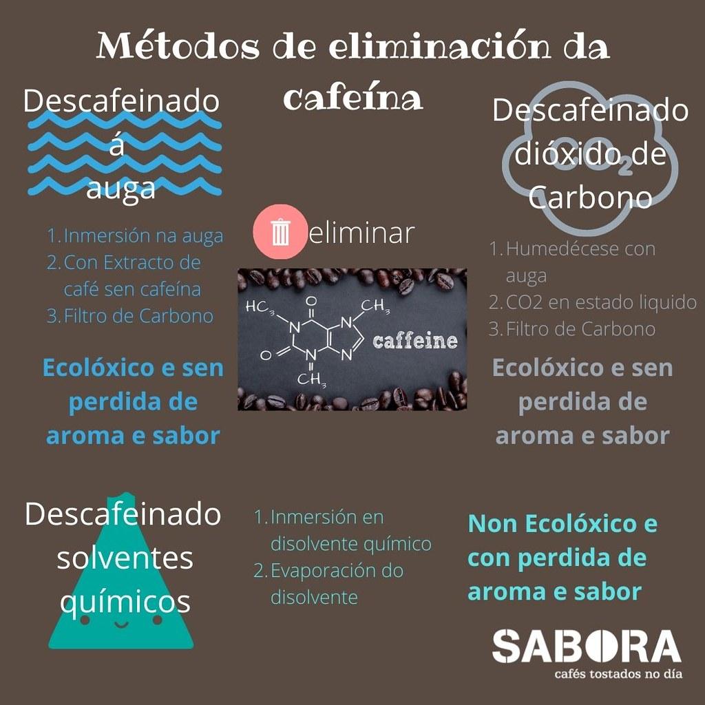 Métodos da eliminación da cafeína