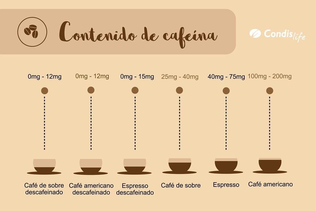 Cafeína en distintos cafés y descafeinados