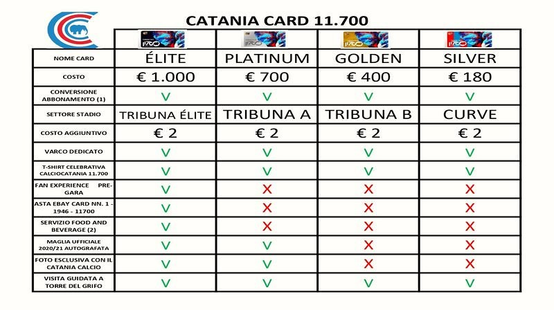 19.46: 15 ore e 21 minuti all'ora zero! La tabella di comparazione delle Catania Cards