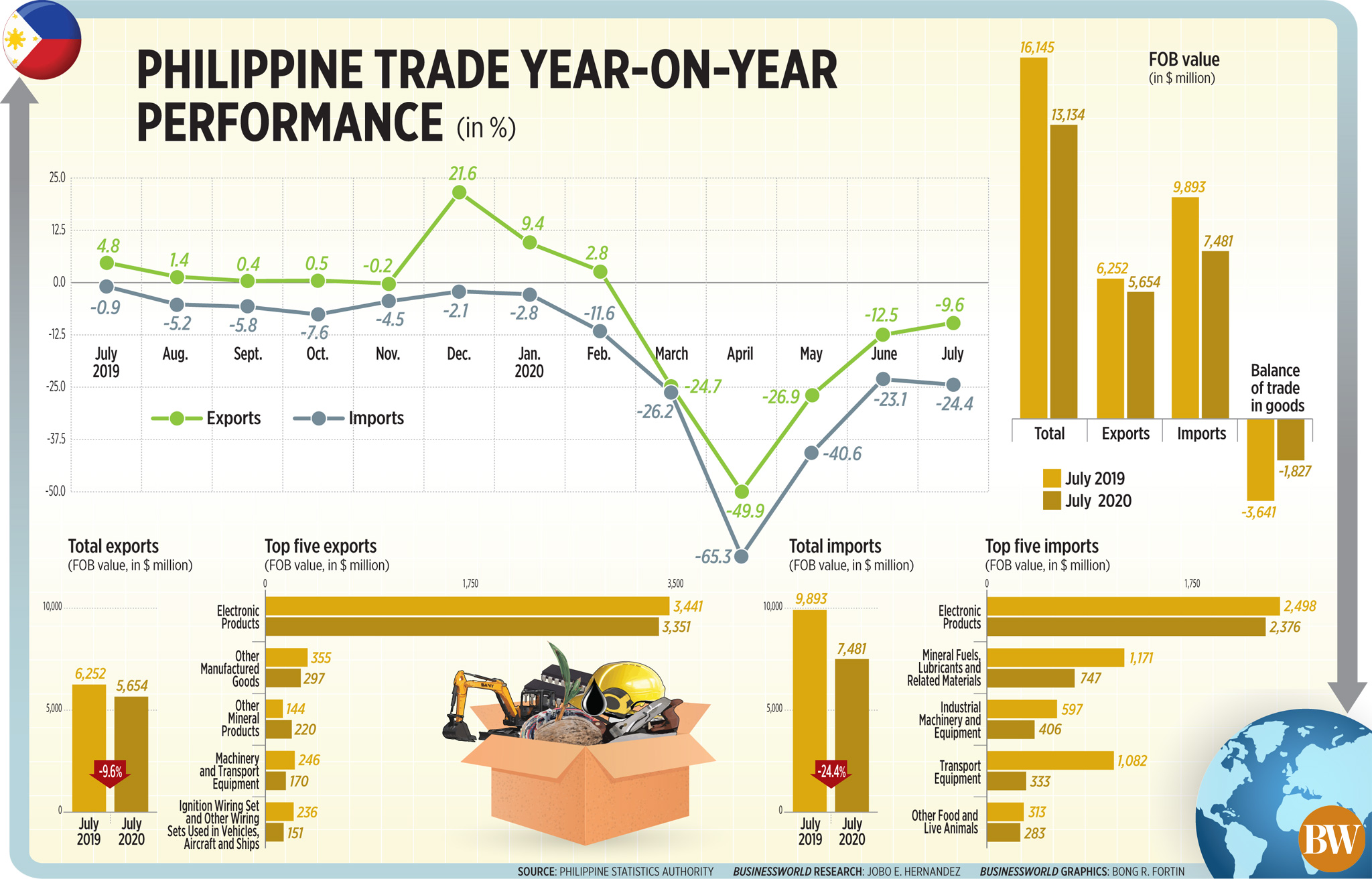 Philippine trade year-on-year performance (July 2020)