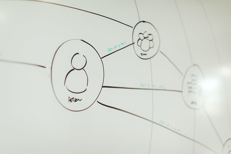 Whiteboard sketch of stakeholder map