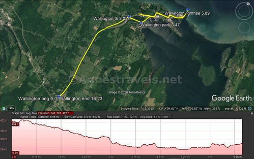Visual trail map and elevation profile for my ride on the Sodus-Wallington Trail to Sodus Point, New York
