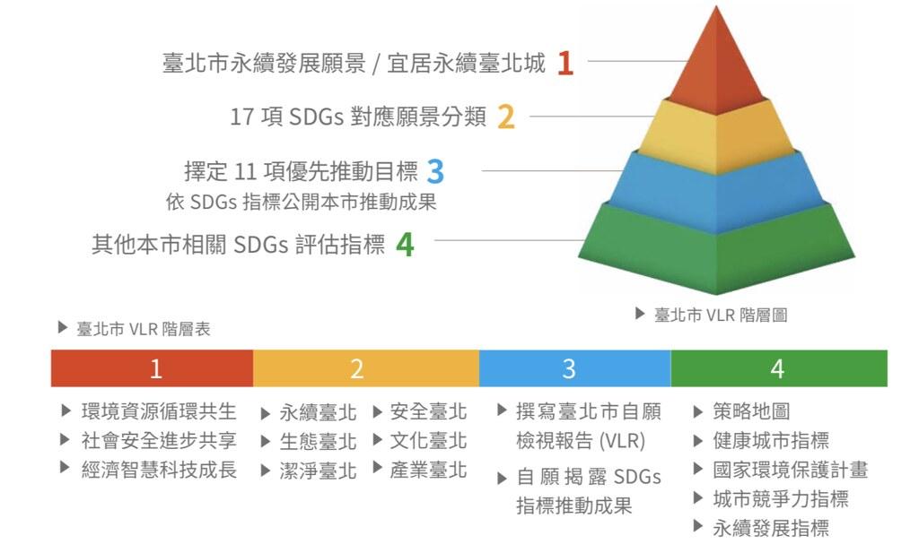 2020年延續2019年檢視方式,以四階層進行優先推動目標檢視。會議資料