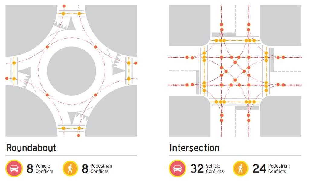 Красное — конфликтные точки машина-машина. Жёлтое — машина-пешеход.