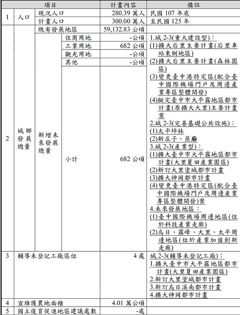 台中市國土計畫基本資料摘要表。擷取自台中市國土計畫(草案)