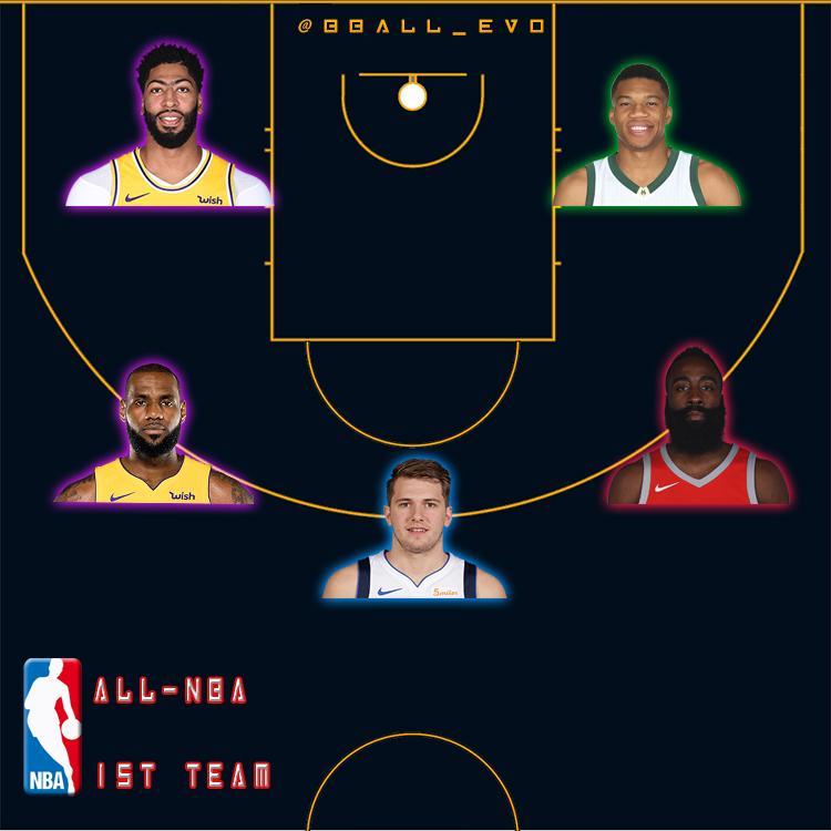 All-NBA - 1st Tam - 2020