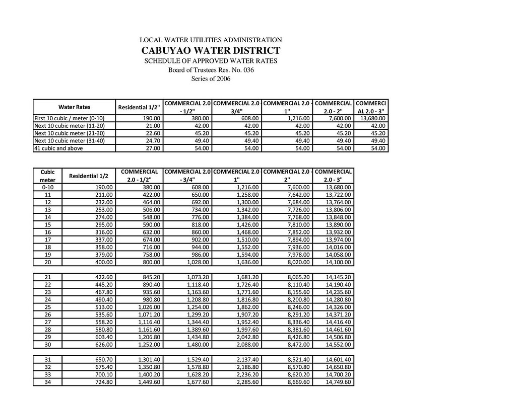 WATER RATES SCHEDULE 2019