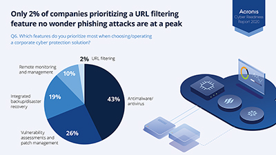 Phishing attacks are occurring at historic levels, which is not surprising since the report found only 2% of companies consider URL filtering when evaluating a cybersecurity solution. That oversight leaves remote workers vulnerable to phishing sites – Acronis CPOCs discovered that approximately 10% of users clicked on malicious websites in May, June, and July.