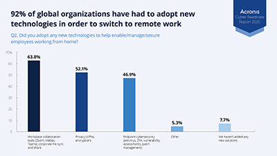 The Acronis Cyber Readiness Report revealed that 92% of the companies surveyed say they've adopted new technologies to enable remote work, including workplace collaboration tools, privacy solutions, and endpoint cybersecurity.