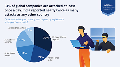 Malware attacks such as ransomware also have increased during the pandemic, with 31% of companies reporting daily cyberattacks and half (50%) being targeted at least once a week, including in July when a leading manufacturer of GPS technologies allegedly paid $10 million in a WastedLocker ransomware attack. Acronis Cyber Protection Operating Centers (CPOCs) found that 35% of customer endpoints were exposed to malware attacks that were still getting through before the deployment of Acronis Cyber Protect.