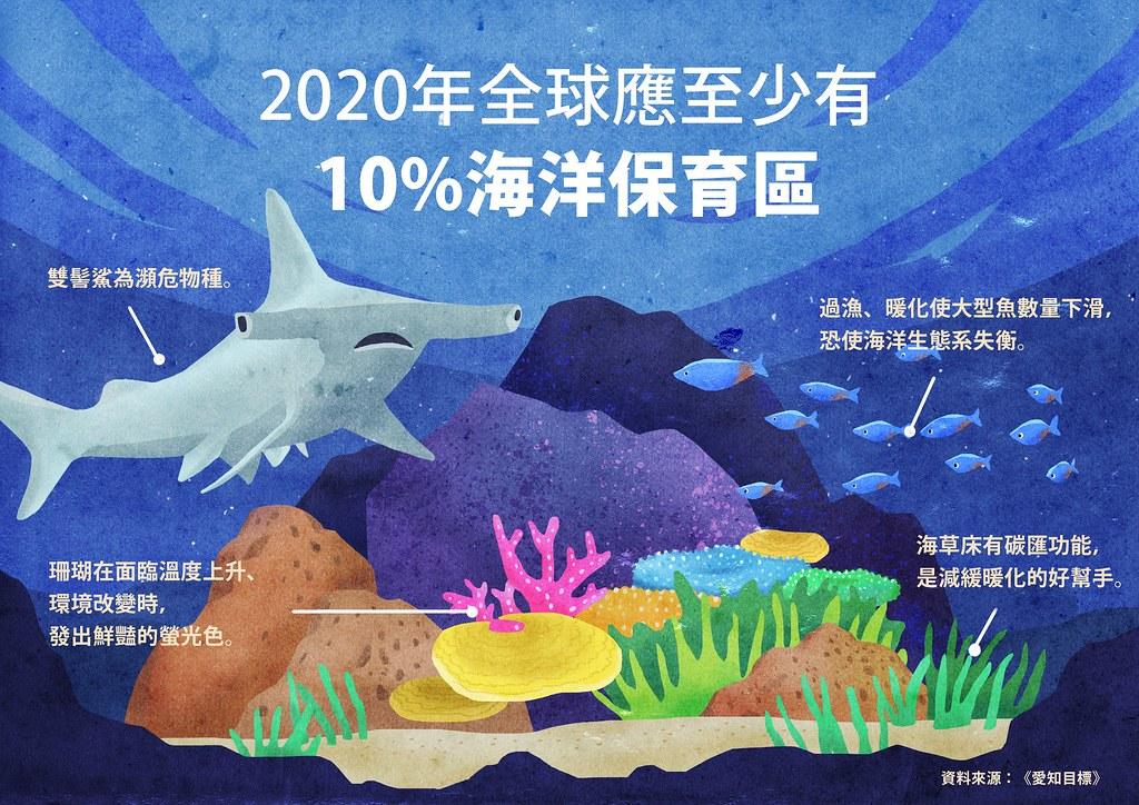 20項愛知目標中,第11項設定全球應至少劃設10%海洋保護區。此目標為部分達成。設計:王品涵。