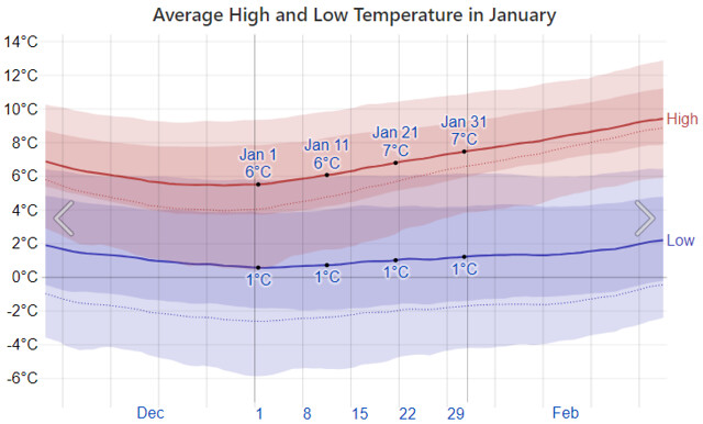 Average January Temperatures in New Westminster, BC CANADA