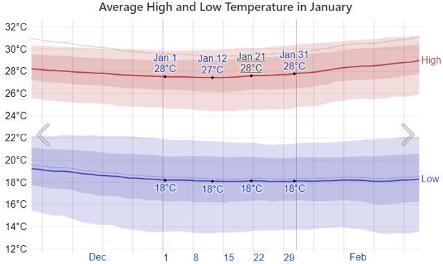 Average January Temperatures in Playa del Carmen, MEXICO