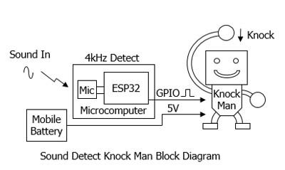 Sound Detect Knockman BlockDiagram