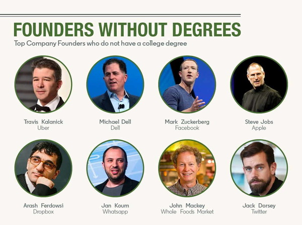 Founders Without Degrees