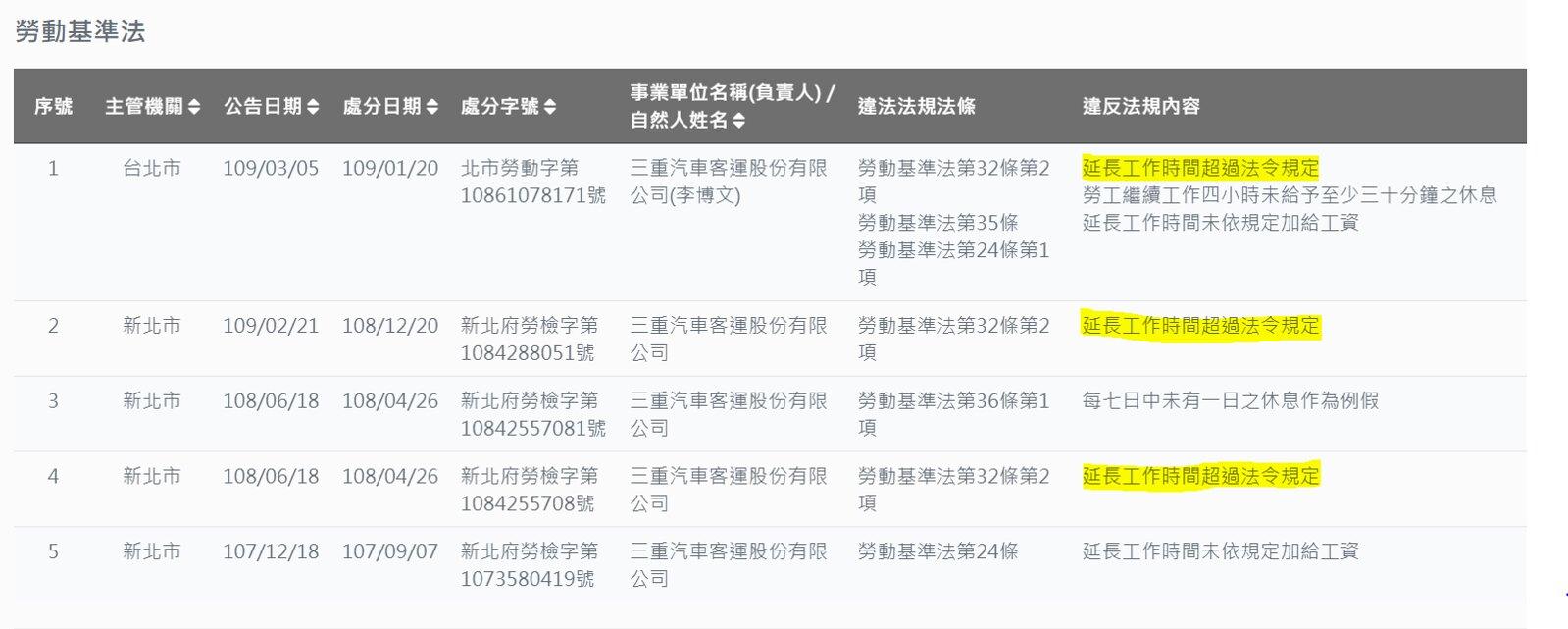 三重客運違反《勞基法》裁罰紀錄。(取自違反勞動法令事業單位(雇主)查詢系統)