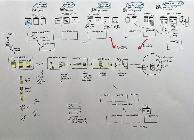 Digital Land architecture