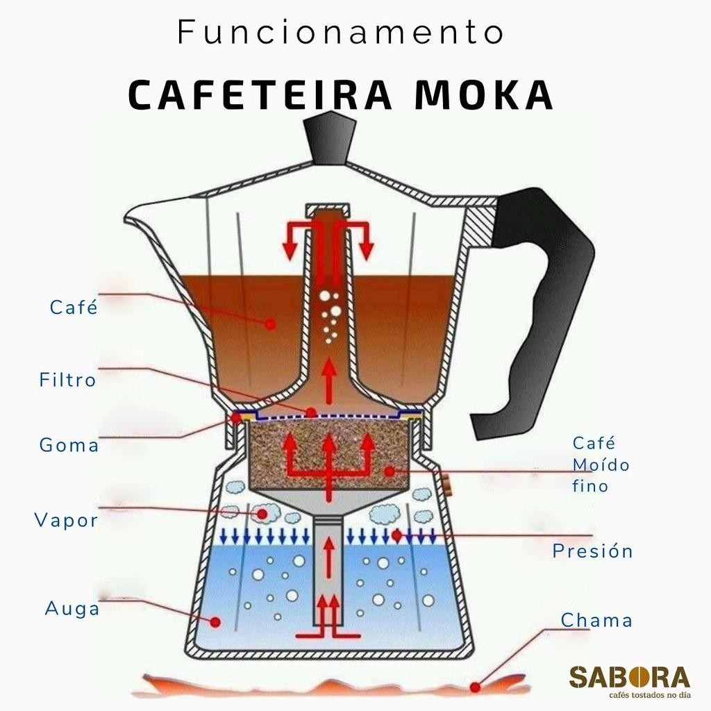 Funcionamento da cafeteira moka