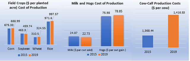 Cost of Production chart