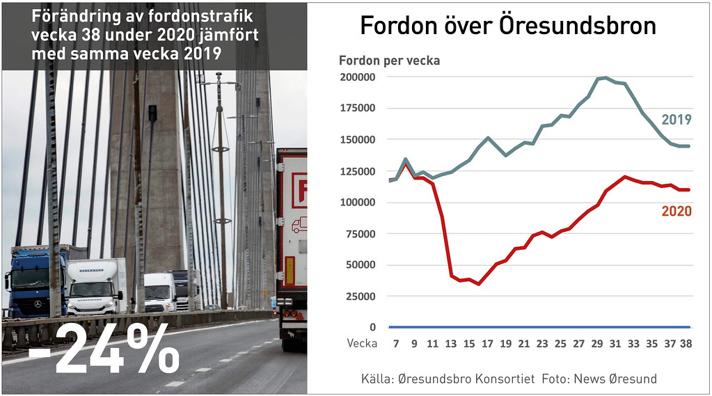 20200923 Fordon over Oresundsbron
