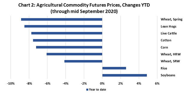 Ag Commodity Futures Prices chart