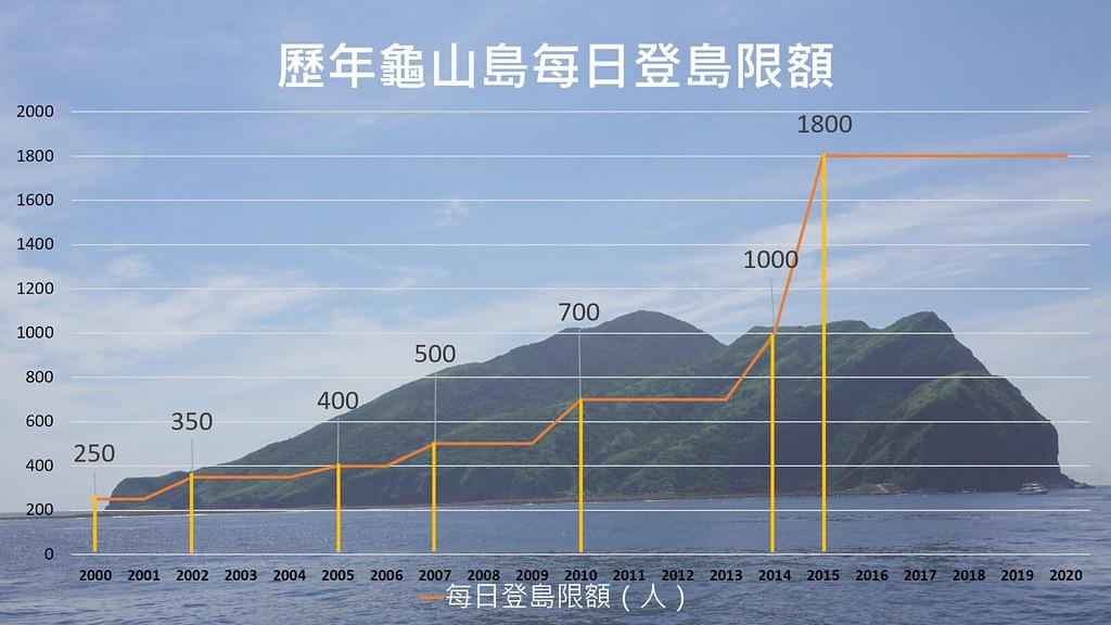 歷年龜山島每日登島限額