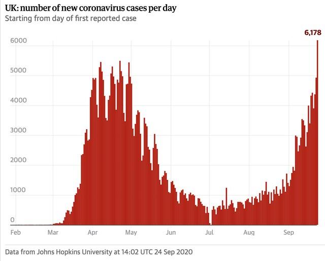 UK: number of new coronavirus cases per day