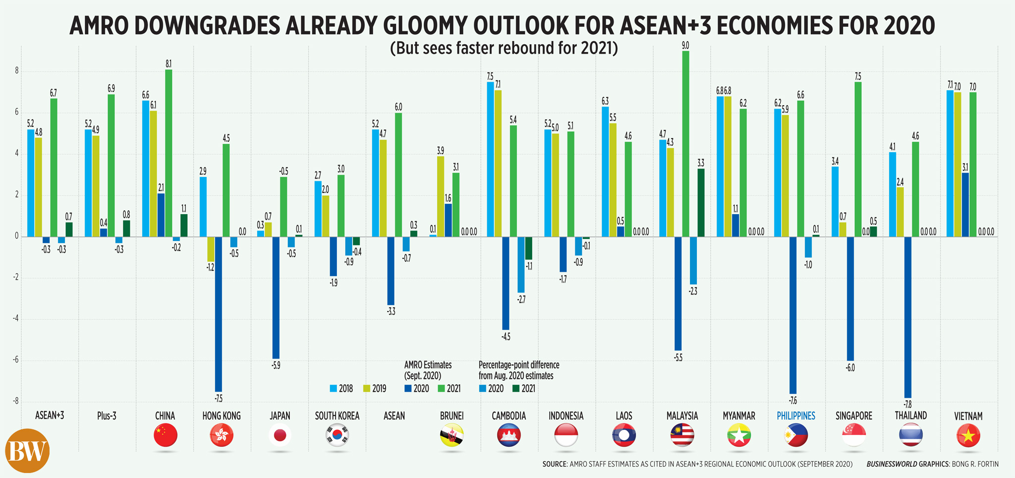 AMRO downgrades already gloomy outlook for ASEAN+3 economies for 2020