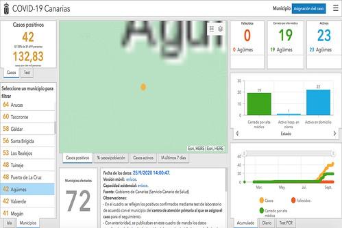 Datos y gráficas de la evolución de la Covid-19 en Agüimes que reflejan los positivos acumulados, los activos en domicilio y los hospitalizados en planta