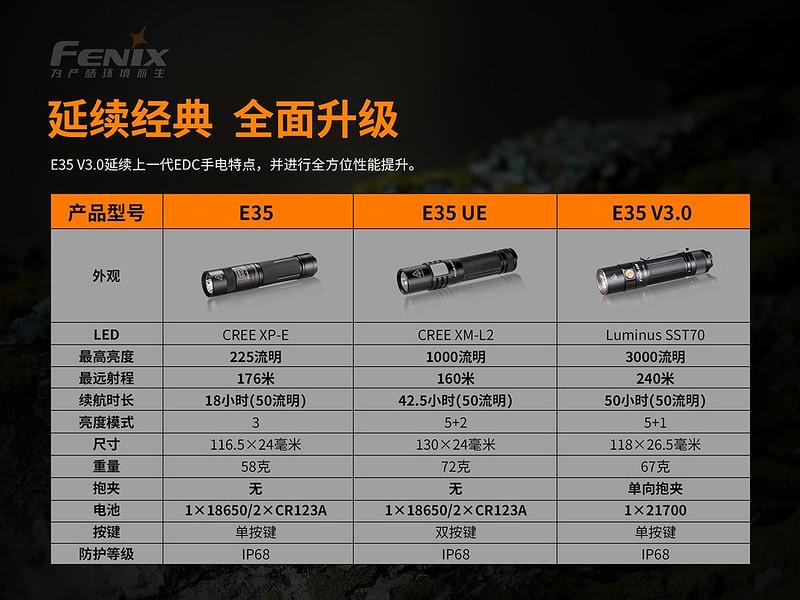 FENIX E35 V3.0 3000流明 超亮便攜EDC手電筒  -15