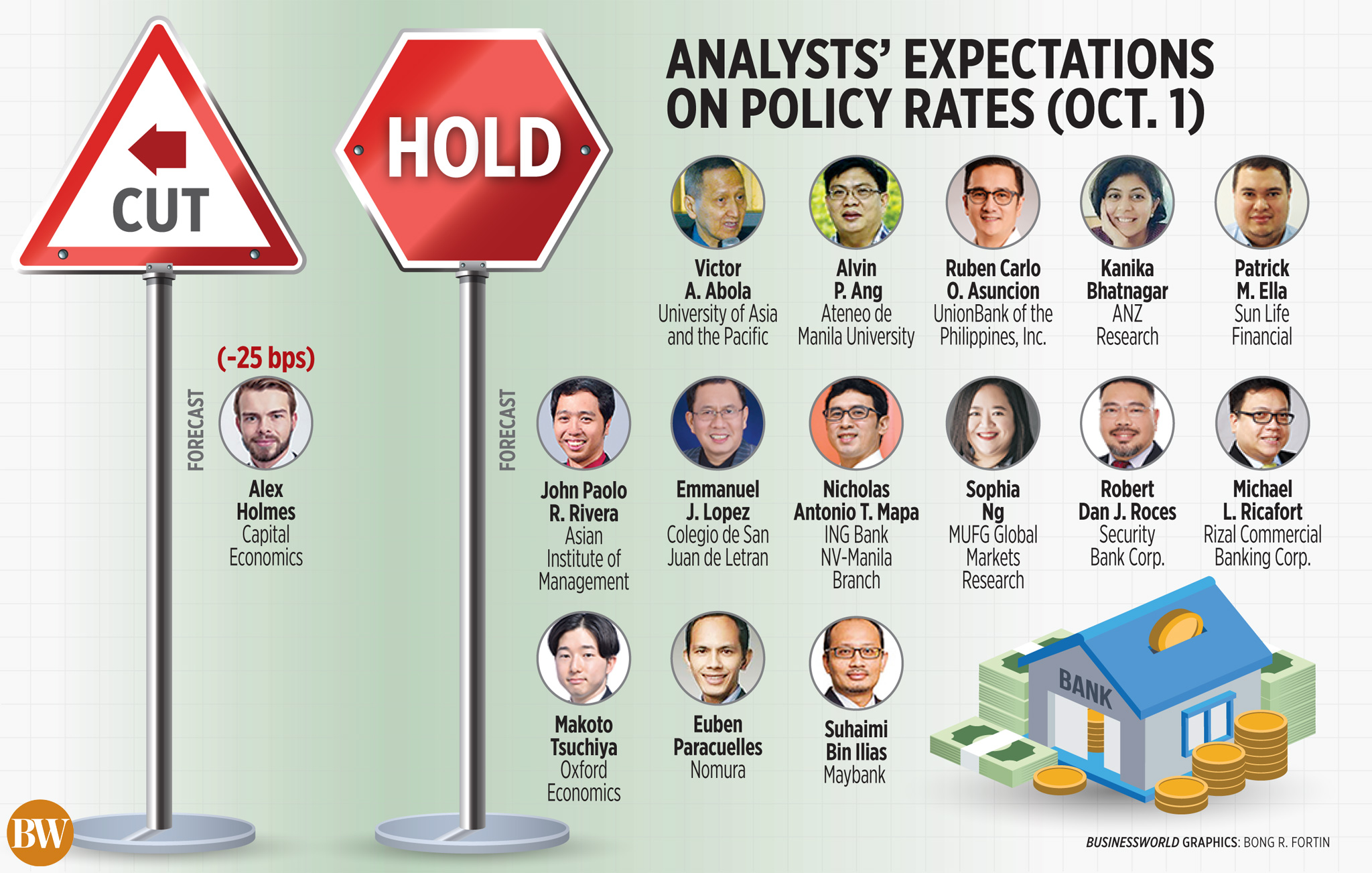 Analysts' expectations on policy rates (Oct. 1)