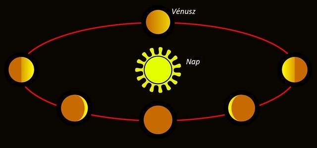 VCSE - Az exobolygókat kellően nagy felbontású távcsővel úgy láthatnánk, mint kis távcsővel a Földről a Vénuszt, ahogy körbejárja a Napot: holdszerű alak- és fényességváltozásokat mutatnának, ahogy kisebb-nagyobb felületet fordítanak felénk a nappali oldalukból. Sajnos, csak néhány exobolygót látunk közvetlenül, a legtöbbjét nem. Utóbbiakról közvetett úton tudjuk meghatározni a létezésüket és tulajdonságaikat, a csillaguk fényesség-, sebesség- és pozícióváltozásaiból. Ilyne közvetett úton derítettek fényt a WASP-189b extrém tulajdonságaira is. - Forrás: wikipédia, feliratokkal ellátva