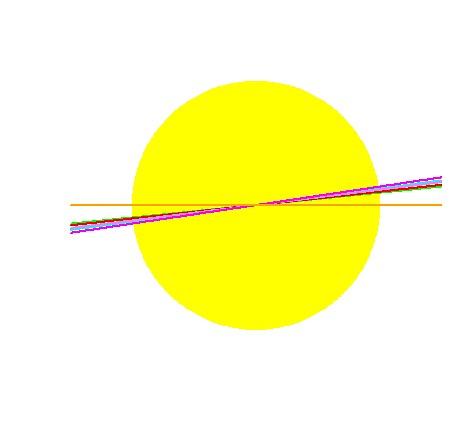 5. ábra: Képzeljük el, hogy a sárga korong a Nap, a narancssárga vízszintes vonal a Nap egyenlítője. Ekkor a zöld, szürke, kék, vörös, ciánkék, barna, lila és rózsaszín vonalak rendre a Naprendszer bolygóinak Nap elé vetített átvonulásai centrális tranzit esetén: a Merkúré, a Vénuszé, a Földé, a Marsé, a Jupiteré, a Szaturnuszé, az Uránuszé és a Neptunuszé. Látható, hogy a mi saját bolygórendszerünkben a bolygópályák közel egy síkban vannak és nagyon közel a Nap egyenlítőjéhez. A legtöbb ismert bolygórendszer valószínűleg ugyanilyen.