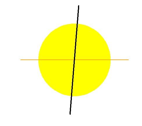 6. ábra: Most képzeljük azt, hogy a sárgakorong a WASP-189 jelű csillag, egyenlítője pedig a narancssárga vonal. Ekkor a most vizsgált bolygó, a WASP-189b majdnem pontosan merőlegesen halad el az egyenlítőhöz képest a csillag korongja előtt minden 2,7 napban. A csillagegyenlítőhöz képest a bolygópálya dőlésszöge 85,4°(±4,3°). A naprendszerben az a dőlésszög a nagybolygókra nézve 5,7° (Merkúr) és 8,5° (Szaturnusz, Neptunusz) között változik csak.