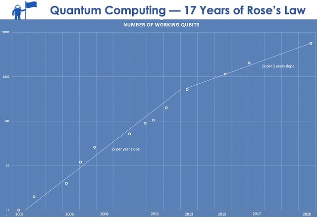 Scaling Quantum Computing: 17 Years of Rose