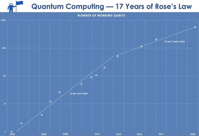 Scaling Quantum Computing: 17 Years of Rose