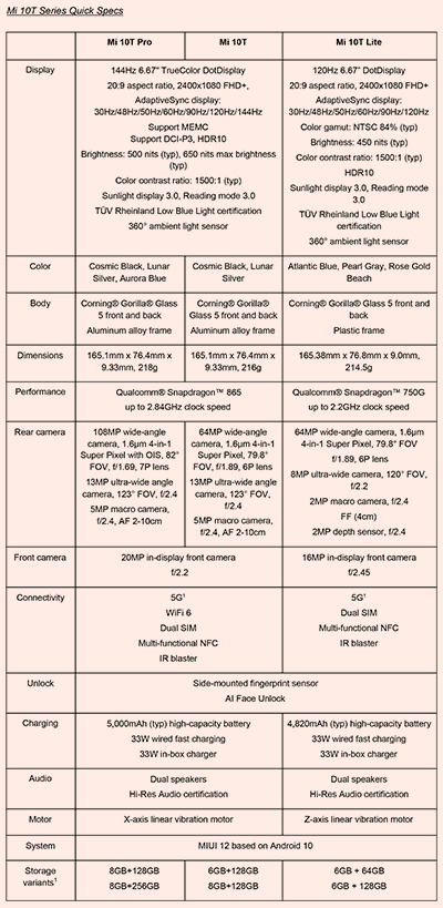 Quick specifications of the Xiaomi Mi 10T, Mi 10T Pro and Mi 10T Lite smartphones. Click to enlarge.